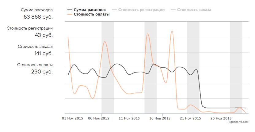 График экономических показателей